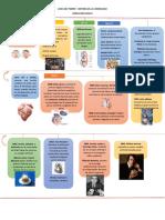 Linea Del Tiempo-historia de La Cardiologia