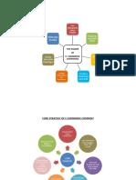 Core Strategy of e