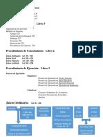 1er Parcial Derecho Procesal Civil II (1).docx