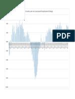 Job Growth Rate Over Time Jackson County[8712]