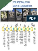 Evolucion Historica de Las Universidades en Latinoamerica