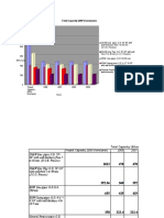 Att.4 Histogram and %of Total Capacity