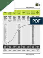Savve Development Chart
