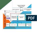 Plantilla Del Mapa de Proceso Proyecto