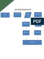 Diagrama de Flujo Carbonato de Litio