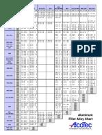Aluminum_Filler_Alloy_Selection_Chart Alcotec.pdf