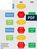 TMMiQualificationFlowchartagreed.pdf