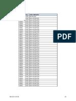 SAP Plan Contable