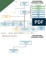 D de 12 Organigrama Funcional DAPRE