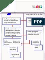 FLUJOGRAMA DE TRANSPORTE[2]