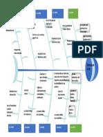 diagrama causas y efectos.docx