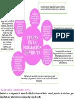 Etapas de Formación de Viruta- Imprimir