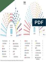 Distribución de Senado y Cámara