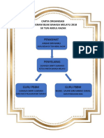 Carta Organisasi Pbbm