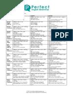 all_tenses_form_cheatsheet.pdf
