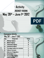 Emergency Activity 9-13 Agustus 2010