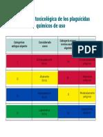 clasificacion_toxicologica