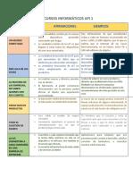 Recursos Informaticos API 1