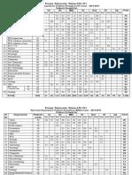 univ_dept2014-15strengthlist.pdf