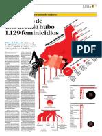 En Menos de Una Década Hubo 1129 Feminicidio