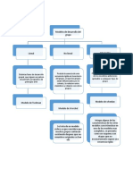 Modelos de Desarrollo
