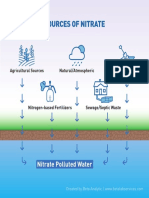 Sources of Nitrate