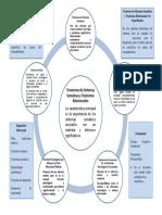 Mapa Trastornos de Sintomas Somaticos y Trastornos Relacionados