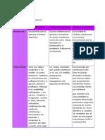 Derecho Procesal 1.Docx Acti 3