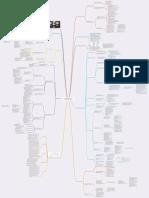 SVST Concepts Mindmap