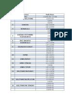 Daftar Path and Row (INDONESIA_EarthExplorer_USGS)