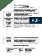 MÈTODOS Y TÈCNICAS PEDAGÓGICAS.doc