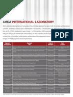 Amca Index