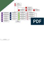 Struktur Organisasi LPP RRI Manado 2014