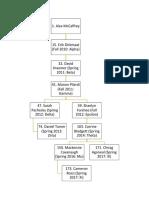 mccaffrey family tree