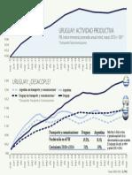 Desacople del crecimiento respecto a Argentina