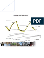 Plymouth Real Estate Stats | September 2010