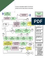 Proceso Vma Agente de Riesgo Ambiental Mmc
