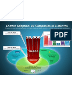 Chatter adoption