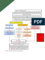 Algoritma Hipertensi Dengan Hiperlipidemia