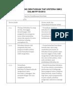 Dokumen Yang Dibutuhkan Tiap Kriteria Smk3 Dalam Pp 50