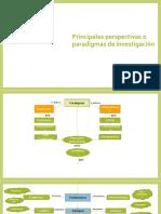 Principales Perspectivas o Paradigmas de Investigación