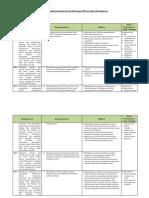 Analisis Keterkaitan KI Dan KD Dengan IPK Dan Materi Pembelajaran
