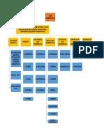 Mapa Conceptual - Actos Administrativos