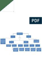 105220800 Mapa Conceptual Mantenimiento