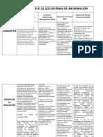 Cuadro Comparativo de Los Sistemas de Informacion