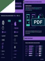 1.2.4 - Infografia La Transformacion Digital Esta en Marcha