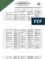 Pelaksanaan Program Peningkatan Mutu Klinis Dan Keselamatan Pasien Monitoring Evaluasi Dan Tindak Lanjut