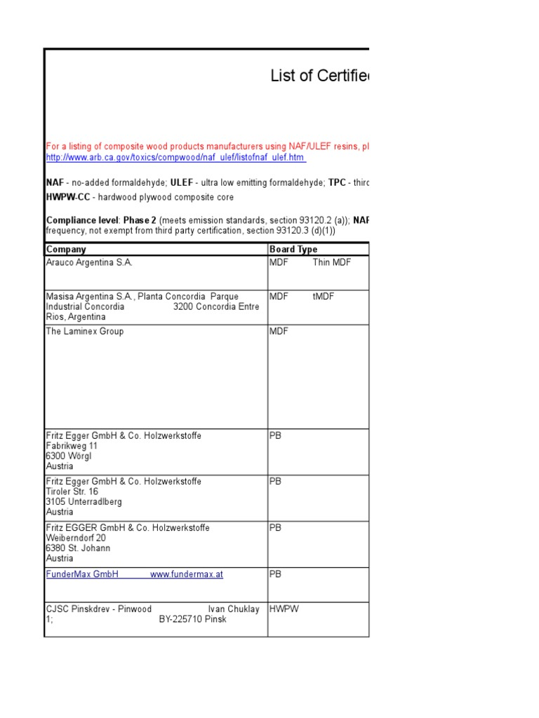 List Of Mills