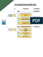 Resource Decision Tree