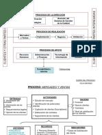 Ejemplo Mapa de Procesos y Fichas de Proceso